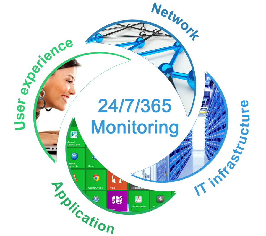 Managed Services Network Monitoring and Networtk Opertation Center (NOC)